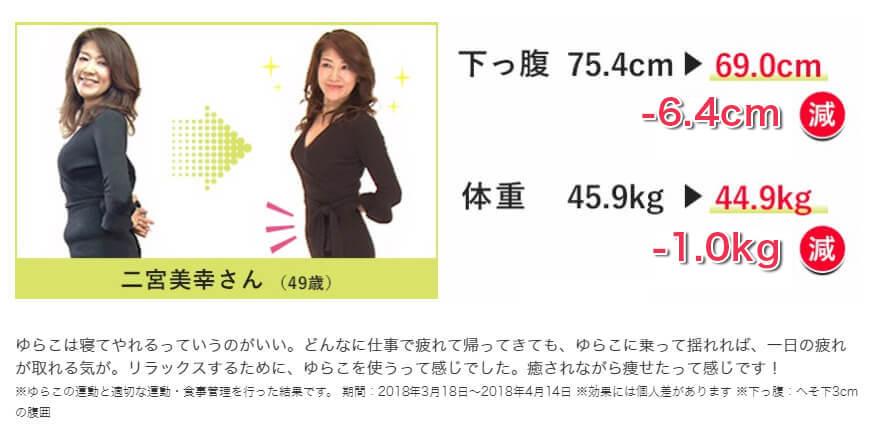 信じられない!下腹が未だかつてこんなに痩せたってたぶん無いと思いますね。二宮美幸さん(49歳) 下っ腹75.4cm→69.0cm  -6.4cm減 体重 45.9kg→44.9kg -1.0kg減 ゆらこは寝てやれるっていうのがいい。どんなに仕事で疲れて帰ってきても、ゆらこに乗って揺れれば、一日の疲れが取れる気が。リラックスするために、ゆらこを使うって感じでした。癒されながら痩せたって感じです!※ゆらこの運動と適切な運動・食事管理を行った結果です。 期間:2018年3月18日~2018年4月14日 ※効果には個人差があります ※下っ腹:へそ下3cmの腹囲