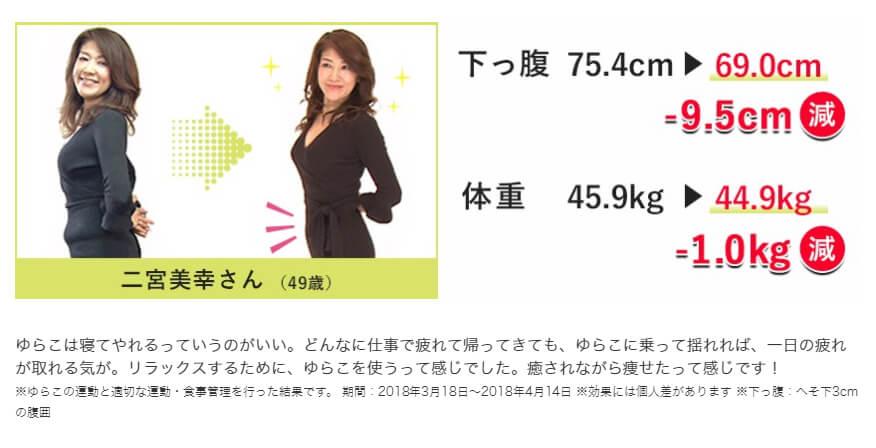信じられない!下腹が未だかつてこんなに痩せたってたぶん無いと思いますね。二宮美幸さん(49歳) 下っ腹75.4cm→69.0cm  -9.5cm減 体重 45.9kg→44.9kg -1.0kg減 ゆらこは寝てやれるっていうのがいい。どんなに仕事で疲れて帰ってきても、ゆらこに乗って揺れれば、一日の疲れが取れる気が。リラックスするために、ゆらこを使うって感じでした。癒されながら痩せたって感じです!※ゆらこの運動と適切な運動・食事管理を行った結果です。 期間:2018年3月18日~2018年4月14日 ※効果には個人差があります ※下っ腹:へそ下3cmの腹囲