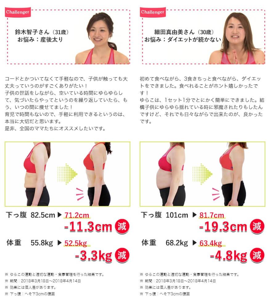 Challenger 鈴木智子さん(31歳) お悩み:産後太り 下っ腹82.5cm→71.2cm -11.3cm減 体重55.8kg→52.5kg -3.3kg減コードとかついてなくて手軽なので、子供が触っても大丈夫っていうのがすごくありがたい!子供の世話をしながら、空いている時間にゆらゆらして、気づいたらやってというのを繰り返していたら、もう、いつの間に痩せてました!育児で時間もないので、手軽に利用できるというのは、本当に大切だと思います。是非、全国のママたちにオススメしたいです。 ※ ゆらこの運動と適切な運動・食事管理を行った結果です。※ 期間:2018年3月18日~2018年4月14日※ 効果には個人差があります。※ 下っ腹:へそ下3cmの腹囲Challenger 細田真由美さん(30歳)お悩み:ダイエットが続かない 下っ腹101cm→81.7cm -19.3cm減 体重68.2kg→63.5kg -4.8kg減初めて食べながら、3食きちっと食べながら、ダイエットをできました。食べれることがホント嬉しかったです!ゆらこは、1セット1分でとにかく簡単にできました。結構子供にゆらゆら揺れている時に邪魔されたりもしたんですけど、それでも日々ながらで出来たのが、良かったです。※ ゆらこの運動と適切な運動・食事管理を行った結果です。※ 期間:2018年3月18日~2018年4月14日※ 効果には個人差があります。※ 下っ腹:へそ下3cmの腹囲
