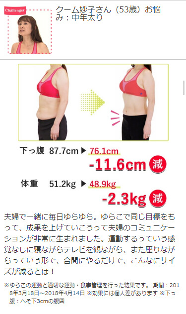 Challenger クーム妙子さん(53歳)お悩み:中年太り 下っ腹87.7cm→76.1cm -11.6cm減 体重51.2kg→48.9kg -2.3kg減 夫婦で一緒に毎日ゆらゆら。ゆらこで同じ目標をもって、成果を上げていこうって夫婦のコミュニケーションが非常に生まれました。運動するっていう感覚なしに寝ながらテレビを観ながら、また座りながらっていう形で、合間にやるだけで、こんなにサイズが減るとは!※ ゆらこの運動と適切な運動・食事管理を行った結果です。※ 期間:2018年3月18日~2018年4月14日※ 効果には個人差があります。※ 下っ腹:へそ下3cmの腹囲